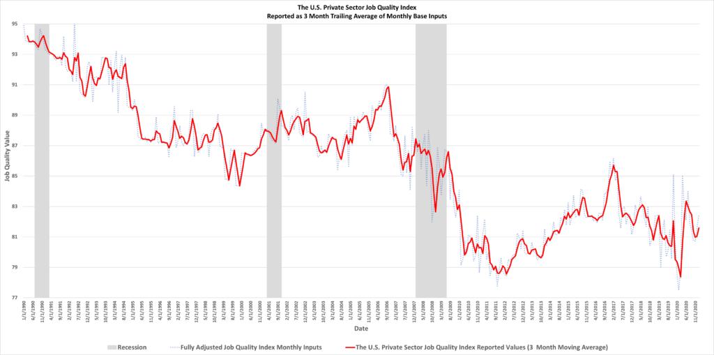 индекс качества работы США
